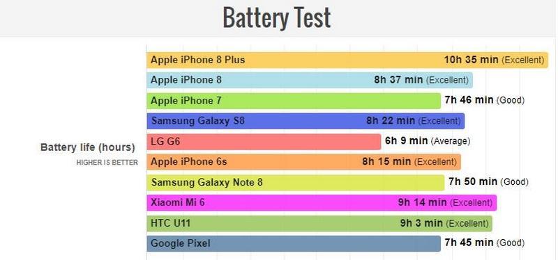 iphone 8 plus sac bao lau thi day 2 So sánh pin iPhone 8 plus với các dòng iPhone khác