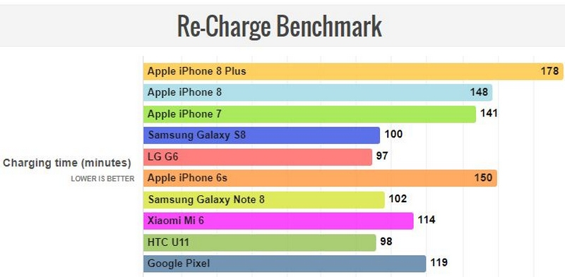 iphone 8 plus sac bao lau thi day 3 So sánh pin iPhone 8 plus với các dòng iPhone khác